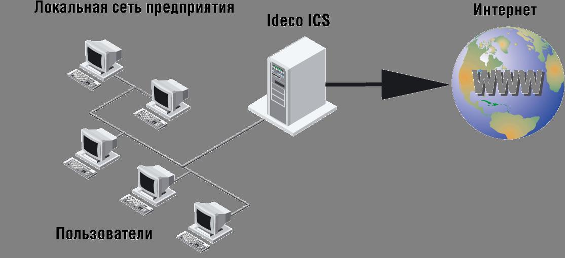 Скачать Интернет-шлюз Ideco ICS 4.2.4 сборка 137 +crack, кряк, ключ.